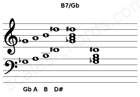Musical staff for the B7/Gb chord