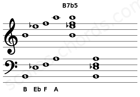 Musical staff for the B7b5 chord