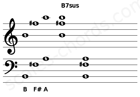 Musical staff for the B7sus chord