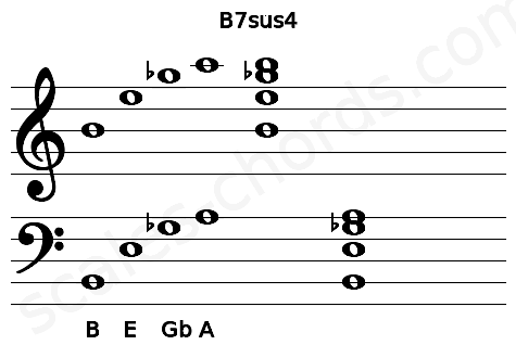 Musical staff for the B7sus4 chord