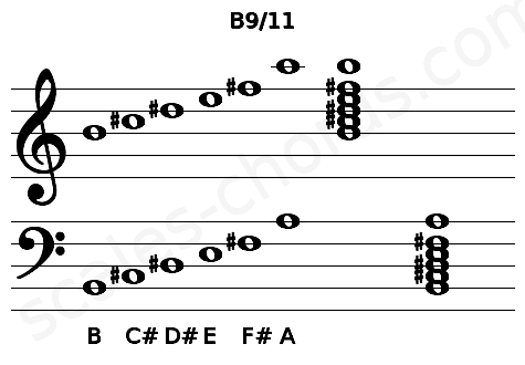 Musical staff for the B9/11 chord
