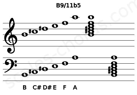 Musical staff for the B9/11b5 chord
