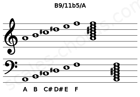 Musical staff for the B9/11b5/A chord