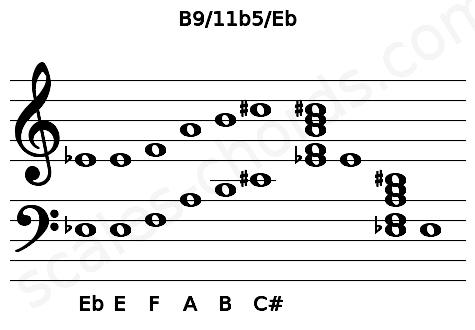 Musical staff for the B9/11b5/Eb chord