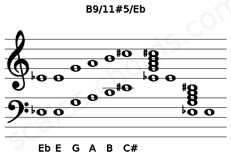 Musical staff for the B9/11#5/Eb chord