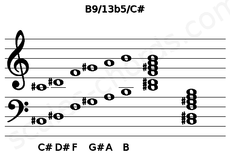 Musical staff for the B9/13b5/C# chord