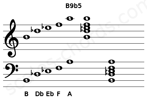 Musical staff for the B9b5 chord