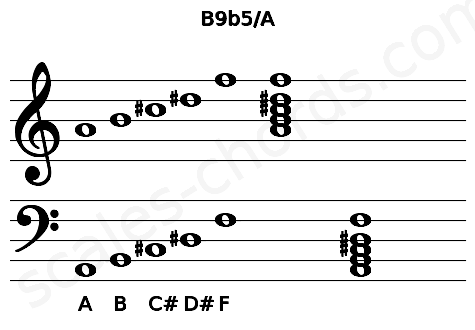 Musical staff for the B9b5/A chord