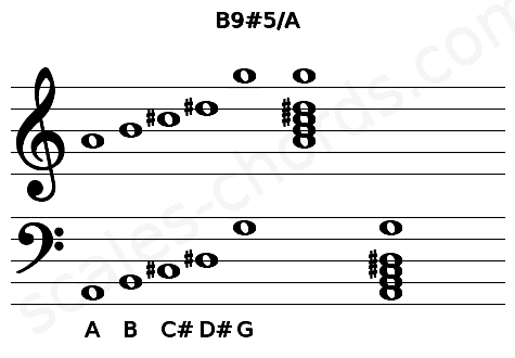 Musical staff for the B9#5/A chord