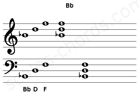 Musical staff for the Bb chord
