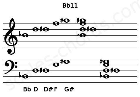 Musical staff for the Bb11 chord