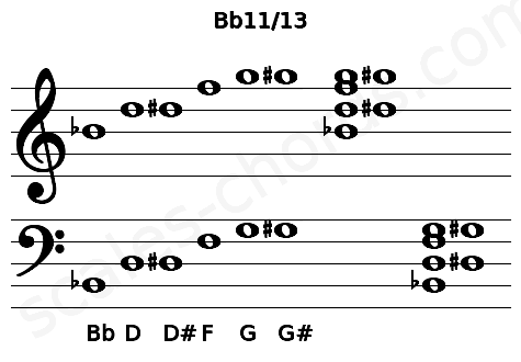 Musical staff for the Bb11/13 chord