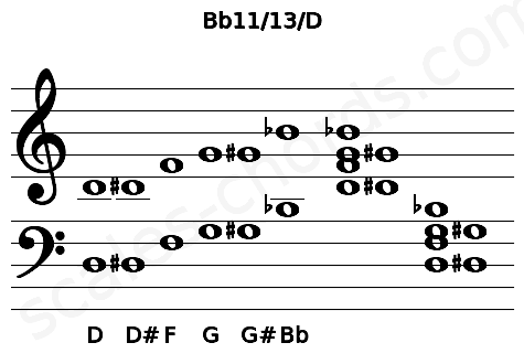Musical staff for the Bb11/13/D chord