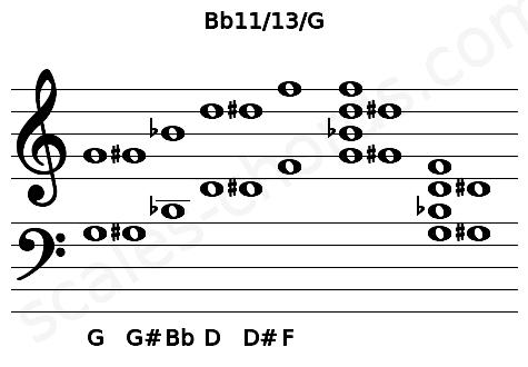 Musical staff for the Bb11/13/G chord