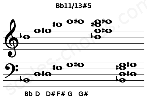 Musical staff for the Bb11/13#5 chord