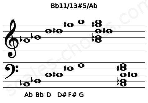 Musical staff for the Bb11/13#5/Ab chord