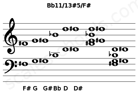 Musical staff for the Bb11/13#5/F# chord