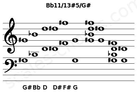 Musical staff for the Bb11/13#5/G# chord