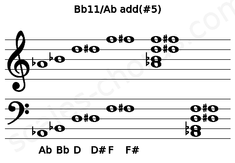 Musical staff for the Bb11/Ab add(#5) chord