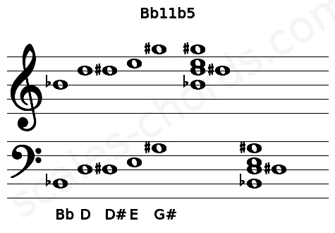 Musical staff for the Bb11b5 chord