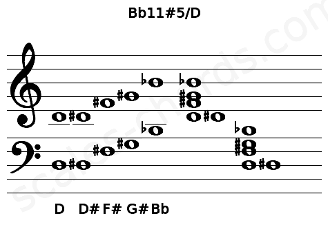 Musical staff for the Bb11#5/D chord