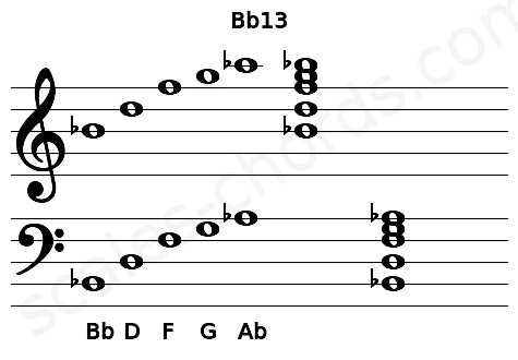 Musical staff for the Bb13 chord