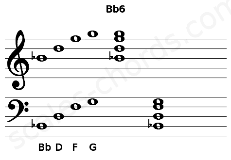 Musical staff for the Bb6 chord