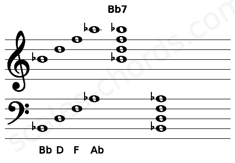 Musical staff for the Bb7 chord