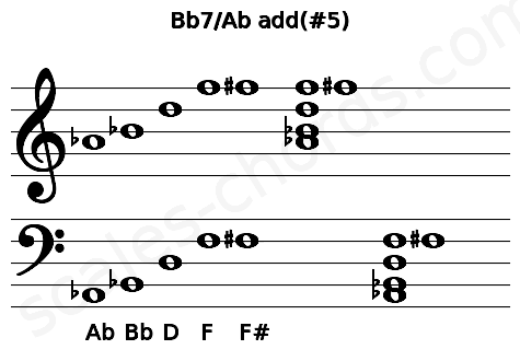 Musical staff for the Bb7/Ab add(#5) chord