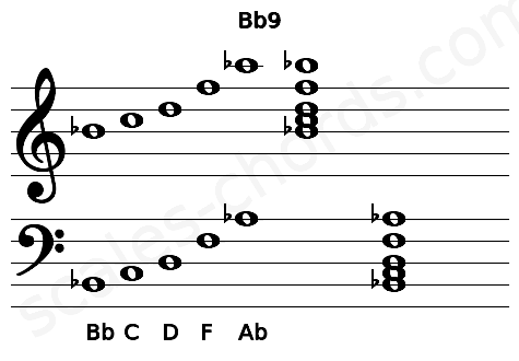 Musical staff for the Bb9 chord