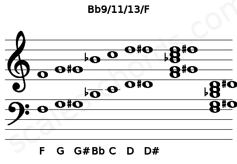 Musical staff for the Bb9/11/13/F chord