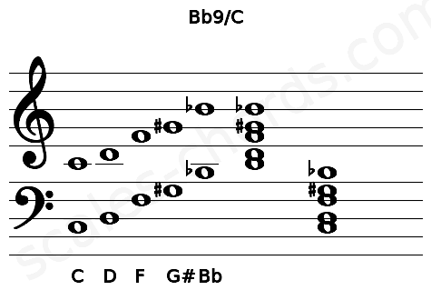 Musical staff for the Bb9/C chord