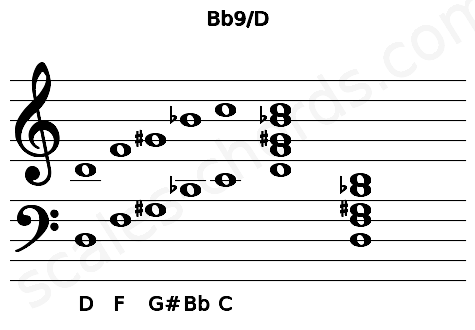 Musical staff for the Bb9/D chord