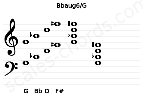 Musical staff for the Bbaug6/G chord