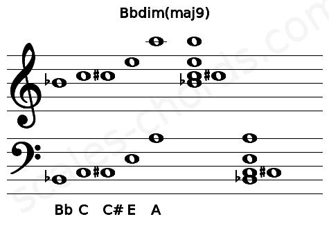 Musical staff for the Bbdim(maj9) chord