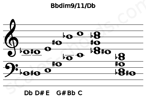Musical staff for the Bbdim9/11/Db chord