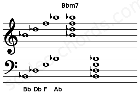 Musical staff for the Bbm7 chord