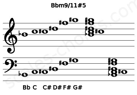 Musical staff for the Bbm9/11#5 chord