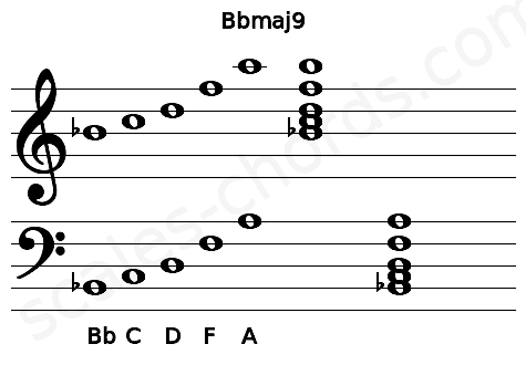 Musical staff for the Bbmaj9 chord