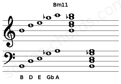 Musical staff for the Bm11 chord