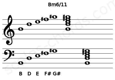 Musical staff for the Bm6/11 chord