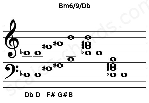 Musical staff for the Bm6/9/Db chord