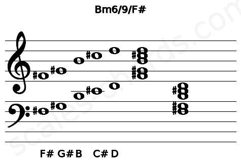 Musical staff for the Bm6/9/F# chord