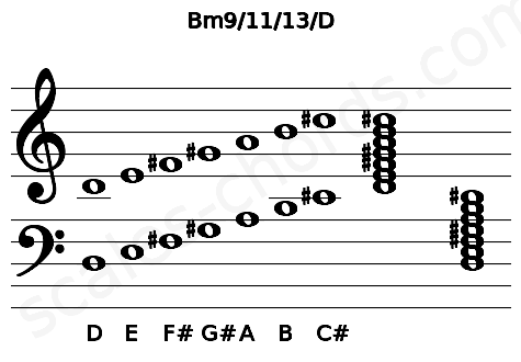 Musical staff for the Bm9/11/13/D chord