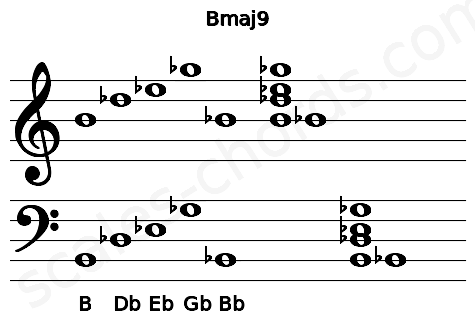 Musical staff for the Bmaj9 chord