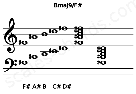 Musical staff for the Bmaj9/F# chord