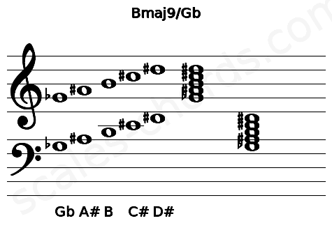 Musical staff for the Bmaj9/Gb chord