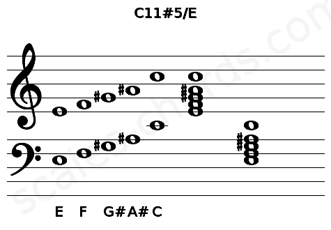 Musical staff for the C11#5/E chord