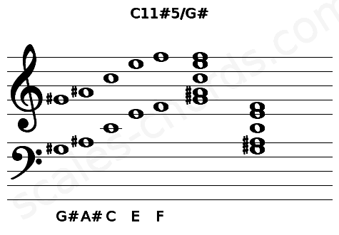 Musical staff for the C11#5/G# chord