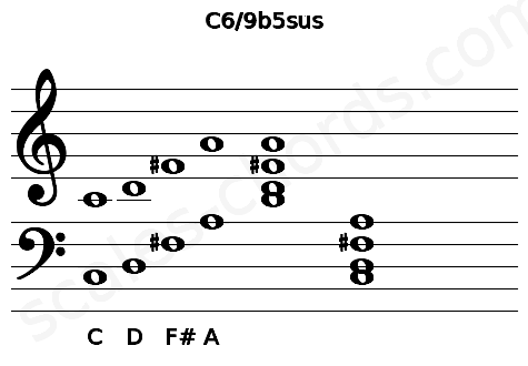 Musical staff for the C6/9b5sus chord